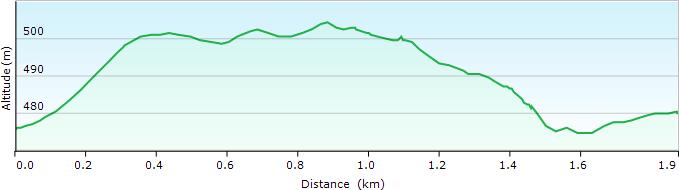 profil d'altitude du parcours de course 2 km Trail du Massif du Sud